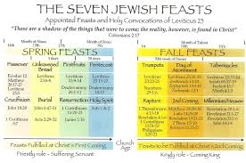 Jewish Holiday Chart The Feast Of Shavuot Pentecost In Prophecy