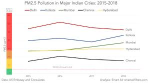 India 2018 Air Quality Report Smart Air Filters