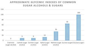 Sugar Alcohol Chart Sugar Alcohols Are They Compatible With The Ketogenic Diet