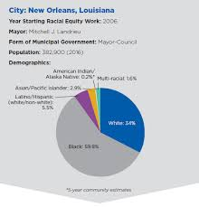 New Orleans Population Chart New Orleans City Profile On Racial Equity