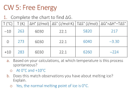 Free Energy Chart Thermochemistry And Thermodynamics Ppt Download