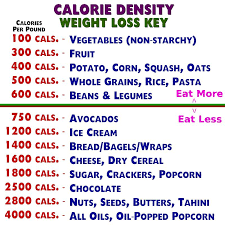 A Simple Calorie Density Chart With A Eat More And Eat