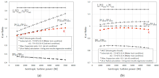 Energies Free Full Text Study On The Effect Of Turbine