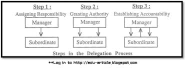 Delegation Of Authority Chart Delegation Of Authority Meaning Process Principles