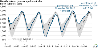 Natural Gas Storage Chart Amount Of Natural Gas In Storage Reaches New Record Today