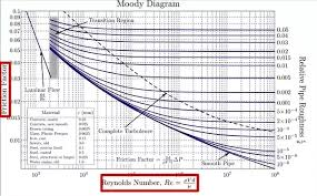 Moody Chart Calculator What Are The Ordinate And Abscissa In A Moody Diagram For