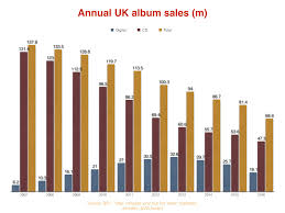 Cd Charts 2017 3 Ominous Problems The Uk Music Business Must Overcome In