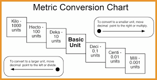 How Was The Metric System Developed Socratic