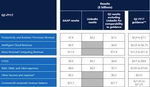 Microsoft Cash Flow Microsofts Fantastic Free Cash Flow Linkedin Deal Completed