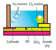 how electricity is produced from salt water lovely zero dimensional transistor harvests bubble energy wasted during
