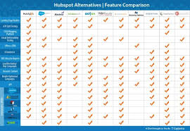 Marketing Automation Comparison Chart Hubspot Competitors 8 Alternatives To The Popular Marketing