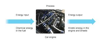 bbc gcse bitesize energy transfer chemical energy in the fuel is the energy input the car engine is the process