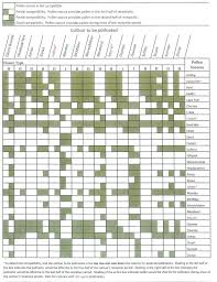 Uga Pecan Pollination Chart Wilcox County Ag What Pollinators Should You Plant