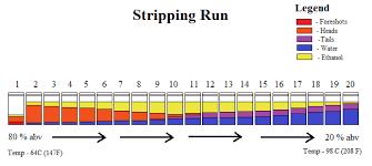 Stripping Run Using A Pot Still For Distillation Of