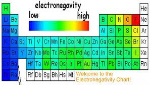 Electronegativity Chart List Of Electronegativity
