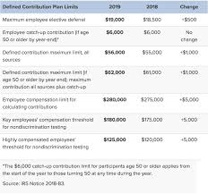 Employer 401 K Maximum Contribution Limit 2019 37 000