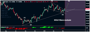 Gold Wave Analysis Report Market Investor