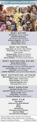 Infographic: Oscar 2021 nominations list