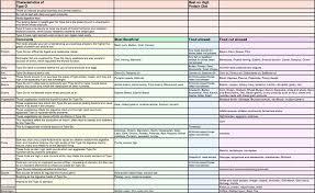 Blood Type O Food Chart