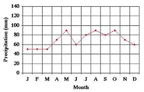 Temperature And Precipitation Graphs