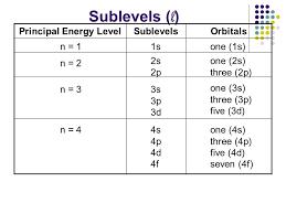 Quantum Numbers Chart