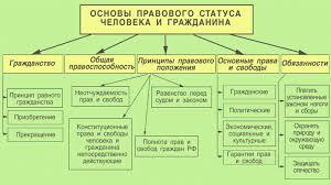 декабря День Конституции РФ фото  Основы конституционного строя РФ