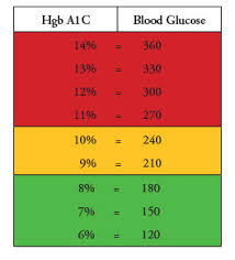Blood Sugar Chart For Toddlers Monitoring Blood Glucose