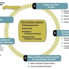 Dod 8570 Certification Chart Download Scientific Diagram