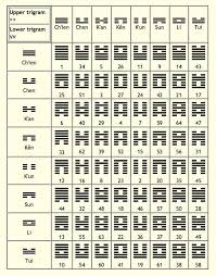 I Ching Or Yi Jing Book Of Changes Divinations The