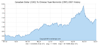 Rmb To Cad Chart Canadian Dollar Cad To Chinese Yuan Renminbi Cny History