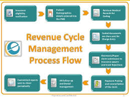 Revenue Cycle Management Flow Chart Healthcare Mangement Pics Photos Care Healthcare Revenue
