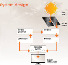 latronic sunpower inverters and battery backups for grid connect pic based battery charger circuit at Battery Charger Flow Diagram