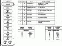 ford f 350 super duty questions need diagram for fuse box 1993 ford f250 fuse box diagram at 93 Ford F 350 Fuse Box Diagram