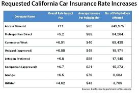 car insurance quotes florida classy insurance quotes car also top compare car insurance rates car