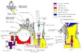aircraft carburetors and fuel systems a brief history 05 Bendix Wiring Diagrams bendix stromberg na s3a1 carburetor schematic bendix abs wiring diagrams