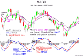 Macd Chart Bitcoin How To Trade With The Macd Indicator New Trader U