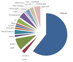 Budgeting Pie Chart Show Me The Money Heres My Wedding Budget Breakdown Offbeat Bride