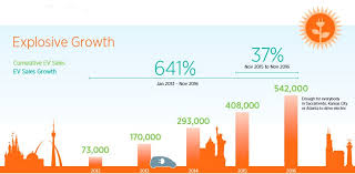 How Many Electric Cars Are There In The Usa Nanalyze
