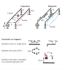 a review of the principal emi coupling paths the key to fig 4 general configurations of cable to cable coupling