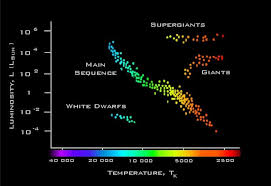 Stars Properties Of Stars And Stellar Evolution Proprofs