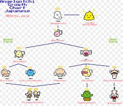 Tamagotchi Growth Chart Monster Cartoon Png Download 1908 1625 Free Transparent