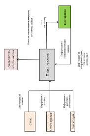 Управление предприятием на основе логистического подхода и  9 Условия и стоимость доставки продукции