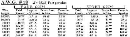 Speaker Wire Gauge Distance Chart Peavey Com