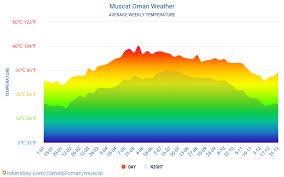 Muscat Climate Chart Muscat Oman Weather 2020 Climate And Weather In Muscat The