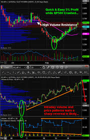 Natural Gas Candlestick Chart Etf Trading Strategies Etf Trading Newsletter Members