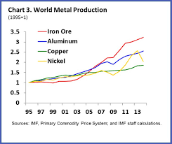 Aluminum Futures Chart What Is Affecting Metals Prices World Economic Forum