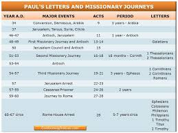 Jesus Life Timeline Chart Timeline Of Pauls Letters And Missionary Journeys Chart