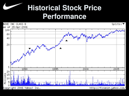 Nike Stock Quote Mesmerizing Nike Stock History Thevillasco