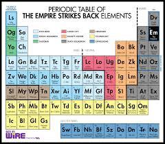 NEW PERIODIC TABLE KEY BOX | Periodic