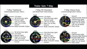 wiring 7 pin trailer wiring diagram notasdecafe co standard 7 pin trailer wiring diagram pic marvellous for harness hitch connector